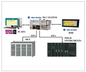 plc-based-centralized-control